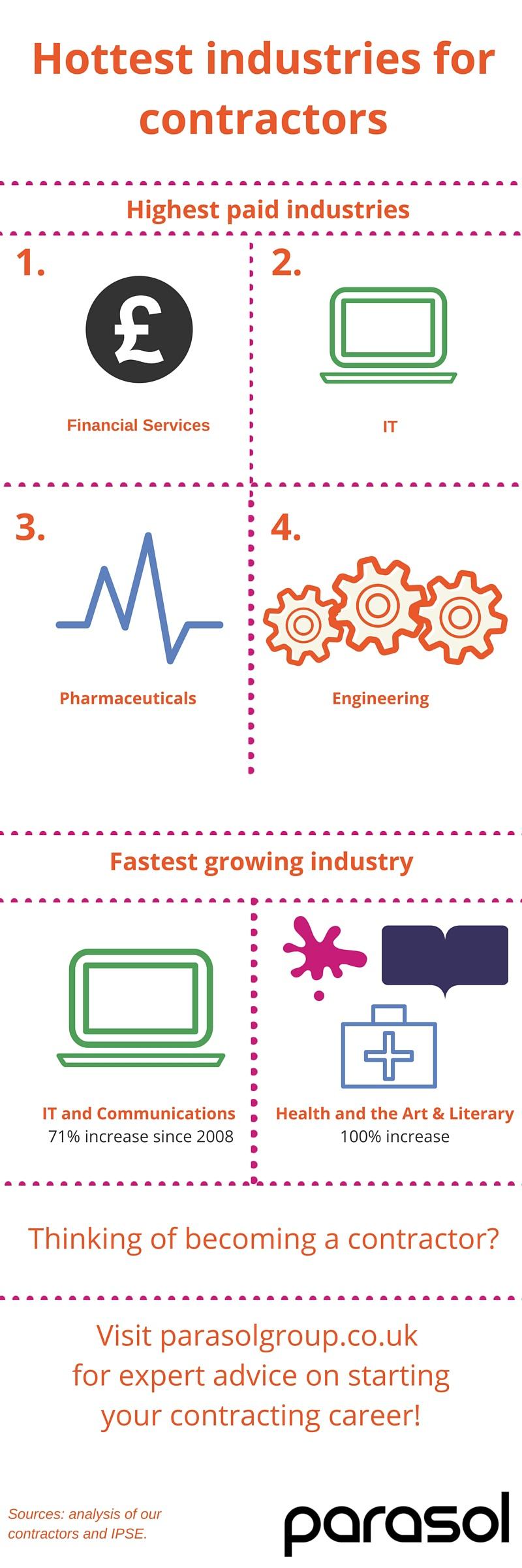 Hottest industries merged