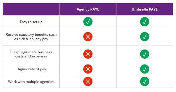 Agency PAYE vs Umbrella PAYE comparison table