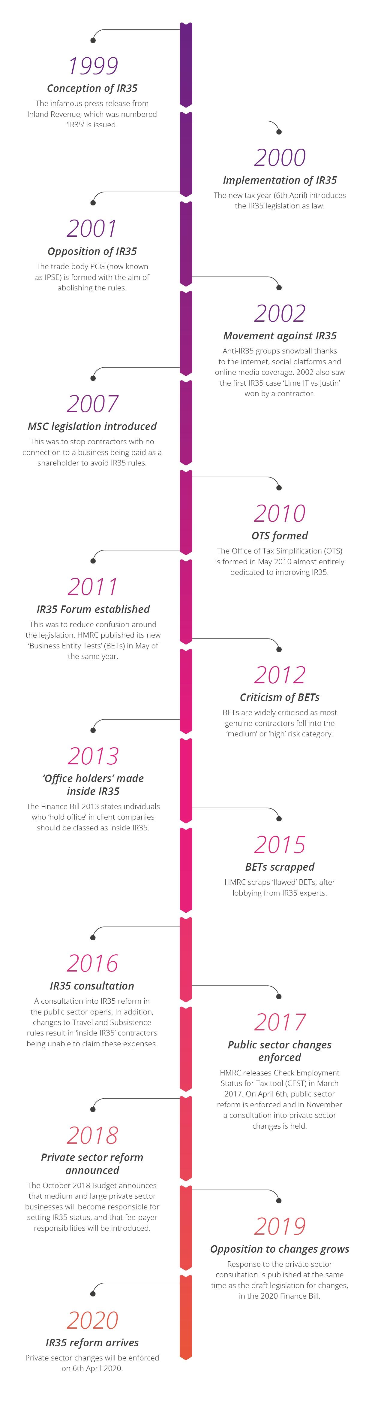 A timeline of IR35